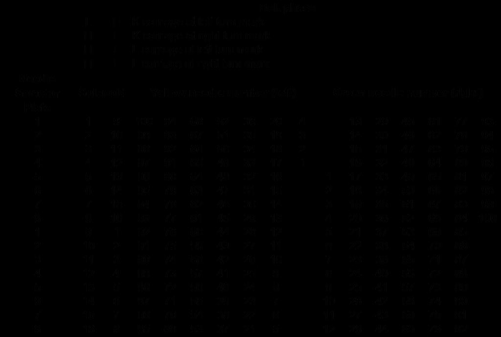 Belt Phase table